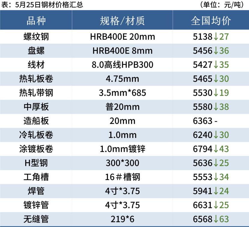 14家钢厂大幅降价,钢材市场跌幅收窄