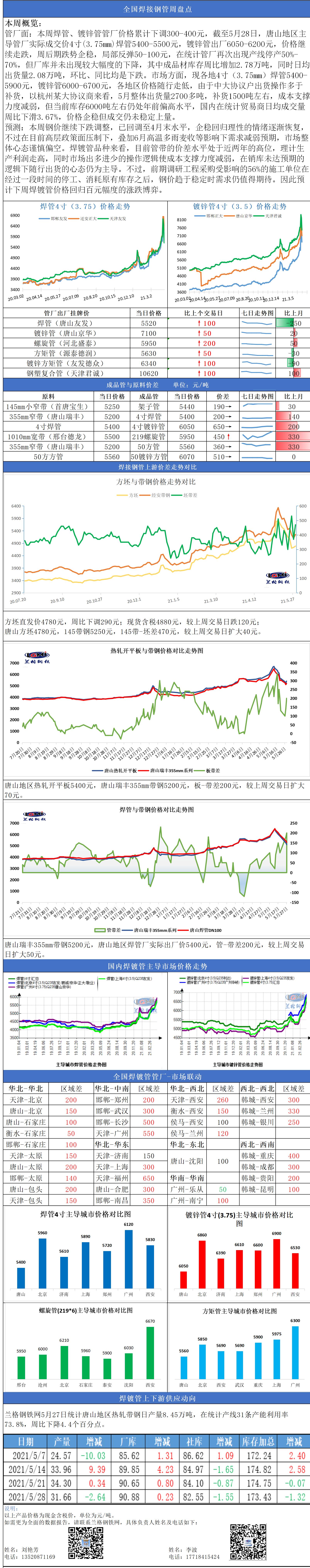 兰格焊接钢管周盘点(5.28): 多空政策方向不明朗 焊镀管市场基本面承压