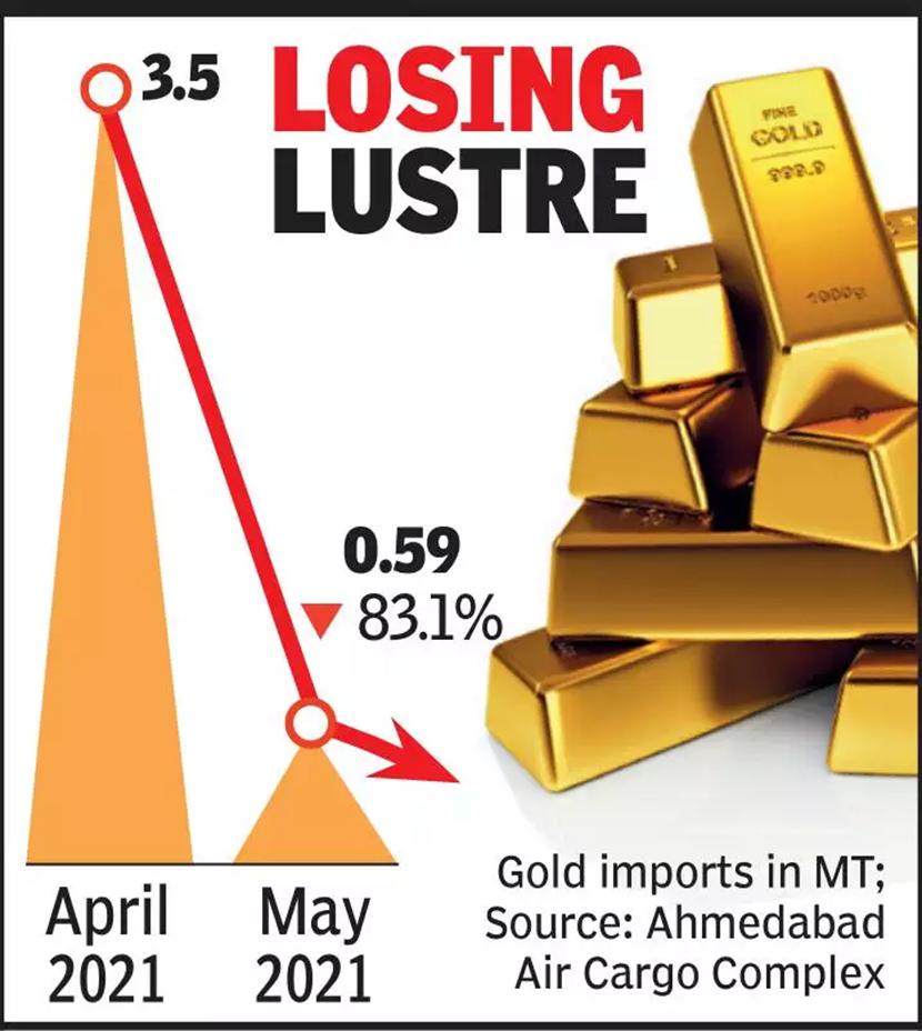 几乎是直线暴跌!疫情之下,印度5月黄金进口量环比骤降83%