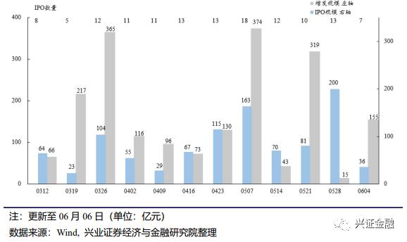 【兴证金融 傅慧芳】非银周报:监管规范惠民保经营,市场交投明显回升