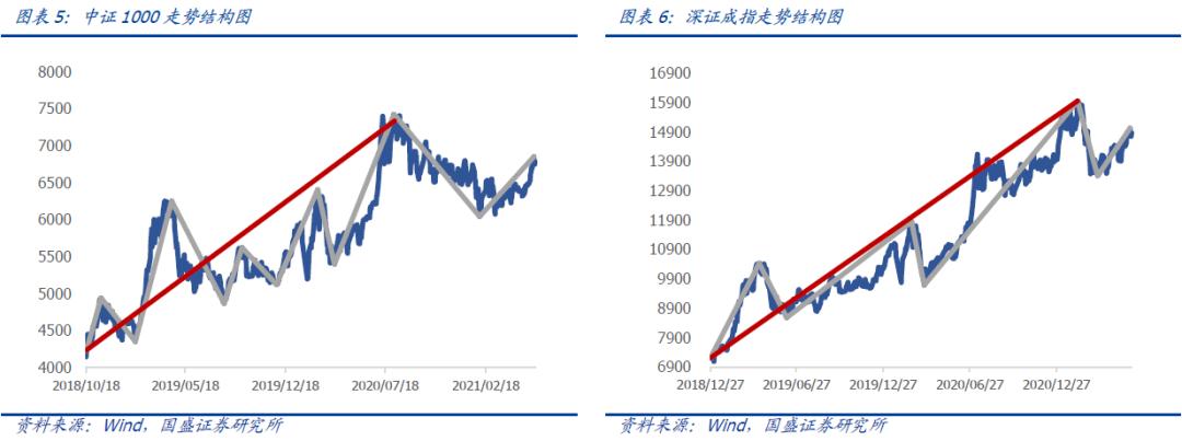 【国盛量化】市场反弹基本临近尾声