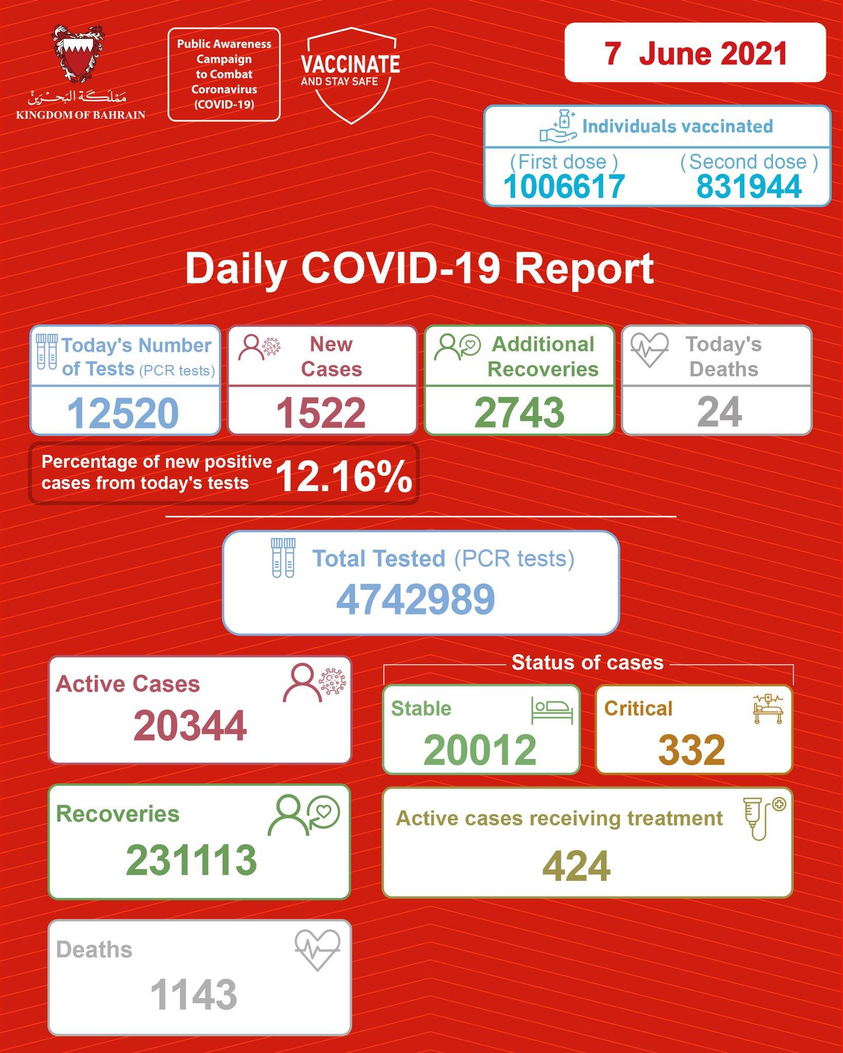 巴林新增新冠肺炎确诊病例1522例 累计确诊252600例