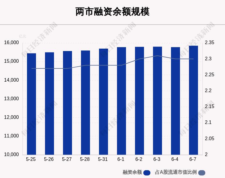 6月7日融资余额15851.03亿元 环比增加76.72亿元