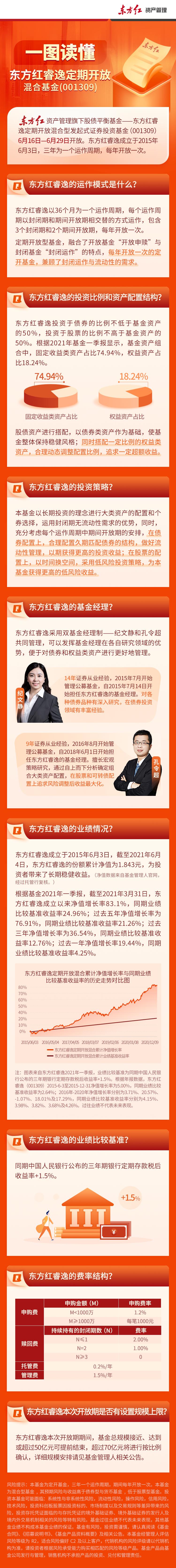6月16日起开放 一图读懂东方红睿逸定开混合基金
