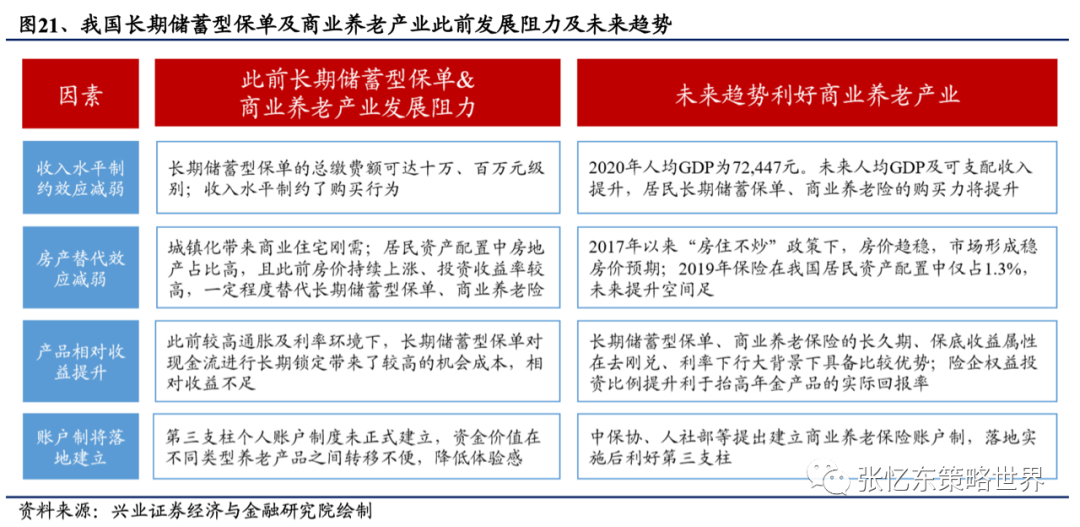 【兴证海外金融】2021年海外保险行业中期投资策略:长线布局寿险标杆及财险龙头 20210609