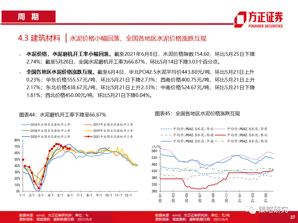 【方正策略】商品价格回落放缓,券商交投情绪回暖——行业景气洞见第22期