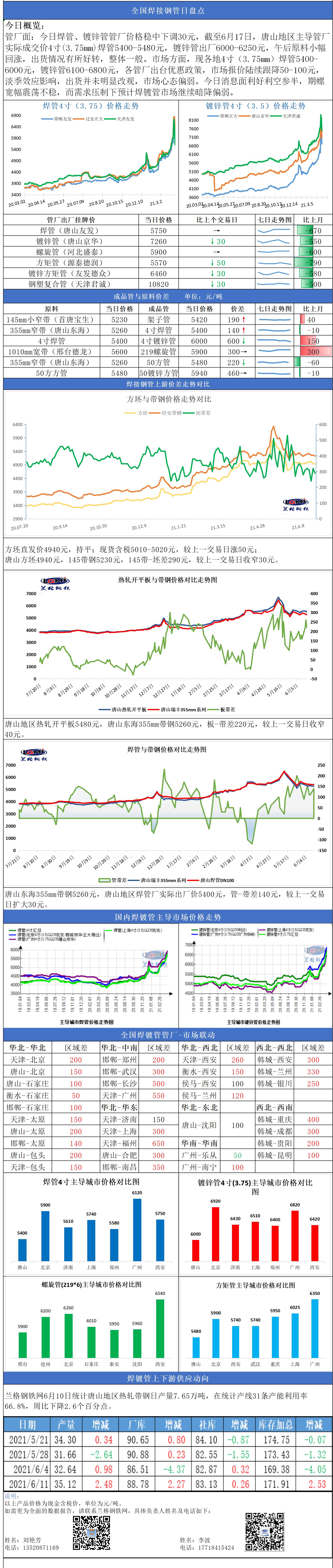 兰格焊接钢管日盘点(6.17): 期钢翻红 现货观望 焊镀管市场暗降走低
