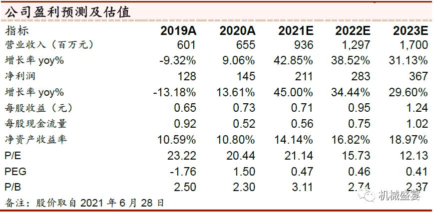 自润滑轴承国产龙头,业绩换挡进入高成长期——长盛轴承(300718)深度报告