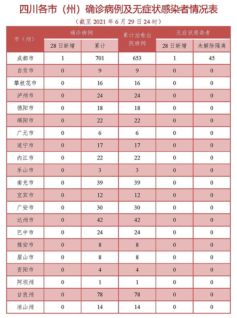 四川昨日新增1例境外输入新冠肺炎确诊病例