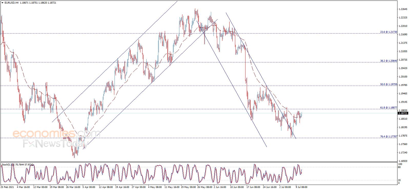 全球市场严阵以待!美国CPI恐掀起大行情 欧元、英镑、日元和澳元最新交易分析