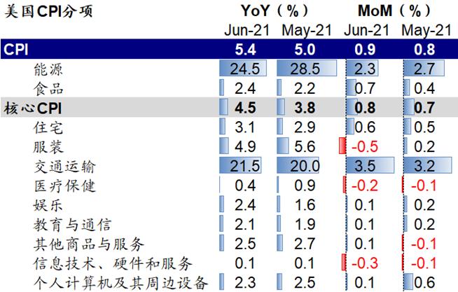 """""""夸张""""的美国通胀VS""""淡定""""的市场"""