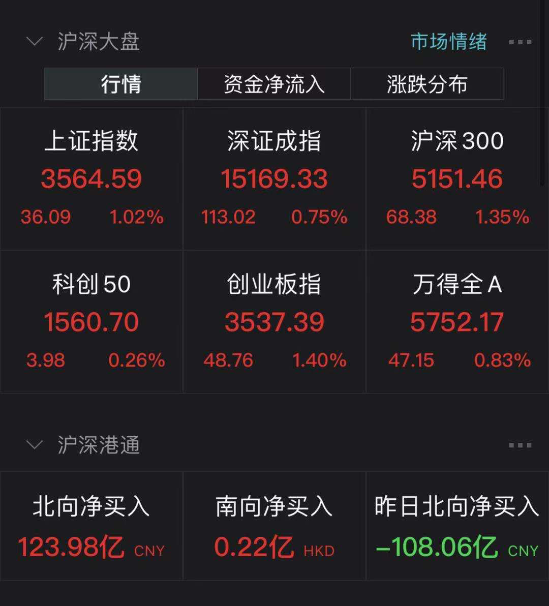 发生了什么?指数普涨2800只个股下跌 一大波股票闪崩原因竟相同