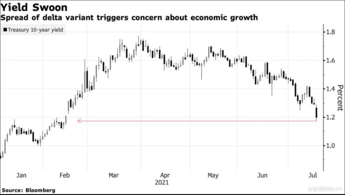 华尔街最担心的一幕:美债收益率或失守1%大关