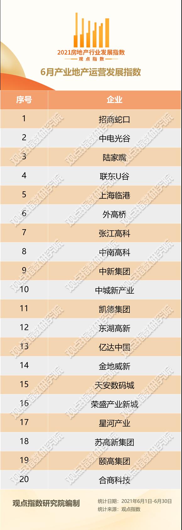 6月产业地产运营发展报告·观点月度指数
