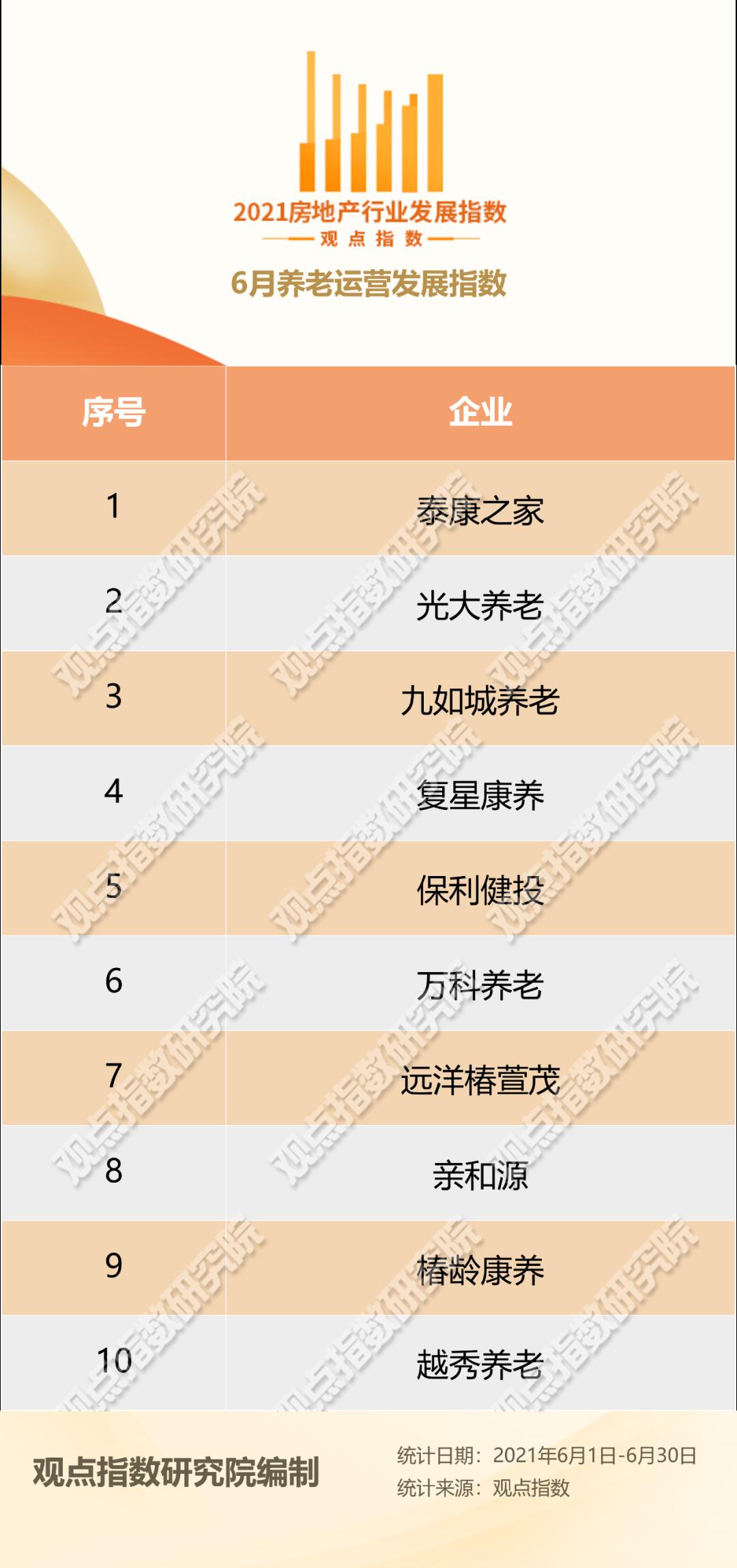 6月养老运营发展报告·观点月度指数