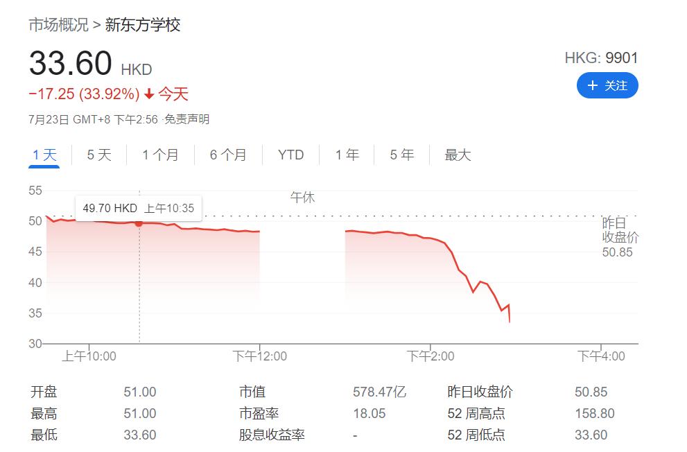 新东方港股暴跌50%!中金大幅下调其目标价