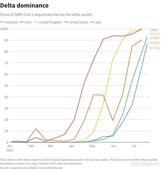 """美元走势突现""""黄金交叉"""",DELTA病毒会成为其上升阻力吗?"""