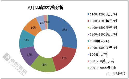 2021年6月PE进口成本结构分析