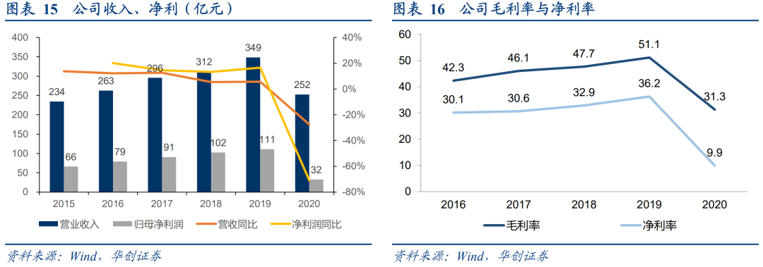 【华创交运*深度】京沪高铁:黄金线路核心资产,长期看运能释放+浮动票价推升增长动力,当前时点看后疫情时期修复弹性