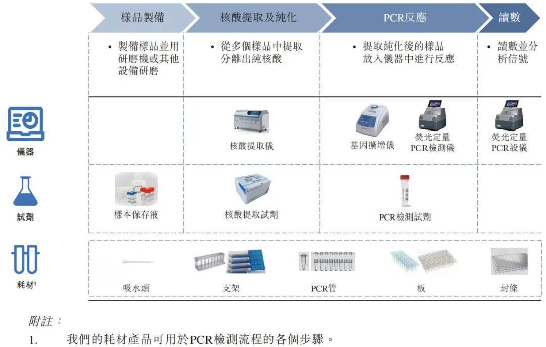 """博日科技借核酸检测""""东风""""匆忙IPO,业绩增长可持续性存疑"""