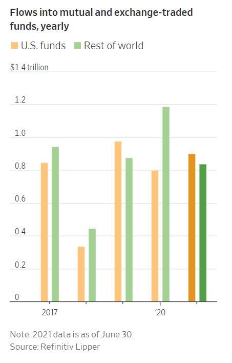 上半年美国基金吸金超9000亿美元,创历史新高
