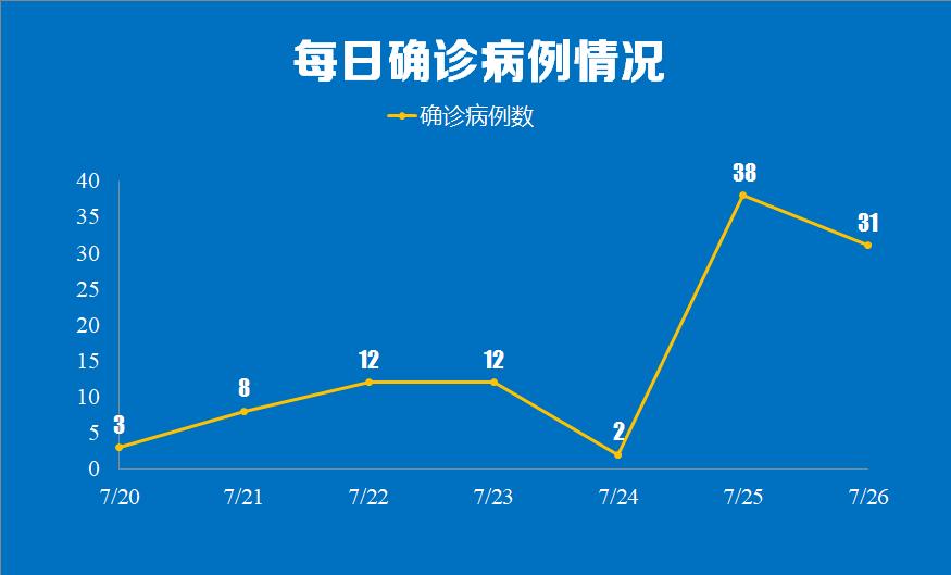南京疫情已扩散至5省9市,暑假旅游高峰期请戴好口罩