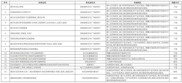 调整由海南自由贸易港重点园区管理机构在重点园区范围内实施的17项省级管理权限目录图片