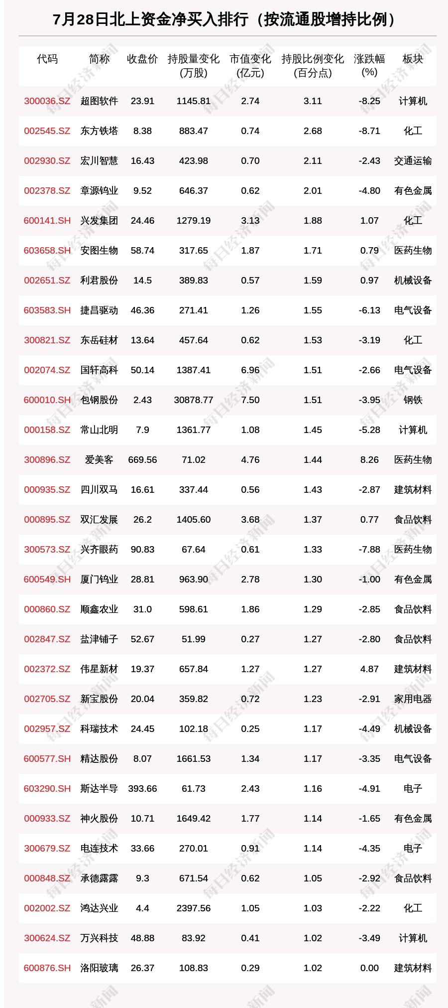 北向资金动向曝光:7月28日这30只个股被猛烈扫货(附名单)
