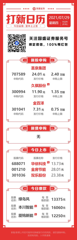 今日申购:圣泉集团、久祺股份、金百泽
