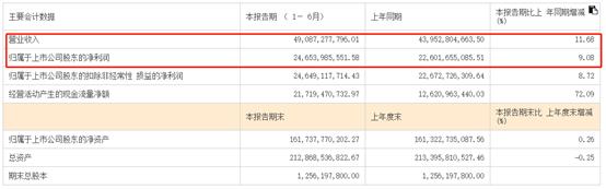 """贵州茅台半年报来了:上半年日均赚1.36亿 张坤做了把""""短线"""""""