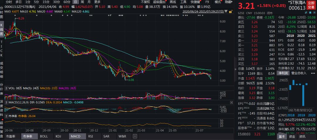 风云突变 重大资产重组告吹 *ST东海A面临退市风险 股民却叫好:该涨了