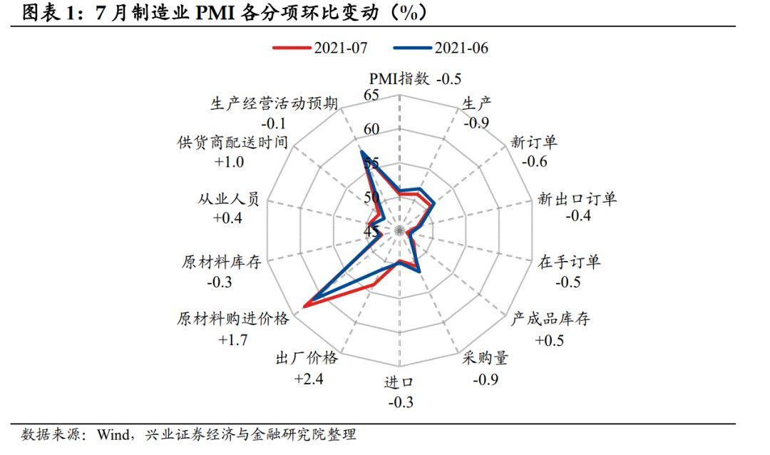 【兴证固收.利率】供需读数双双回落,经济动能边际减弱——7月中采PMI点评