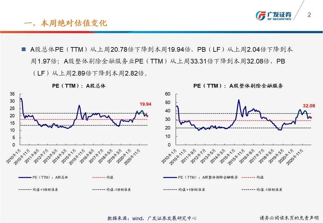 【广发策略】一张图看懂本周A股估值变化-广发TTM估值比较周报(7月第5期)