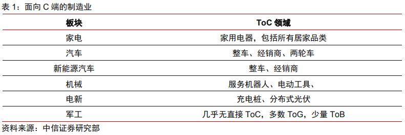 制造 ToC:景气尚处高位,继续关注成长