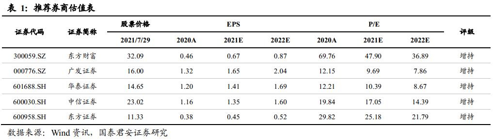 【国君非银】收益互换推动衍生品新增规模创新高——2021年6月券商场外衍生品业务数据点评