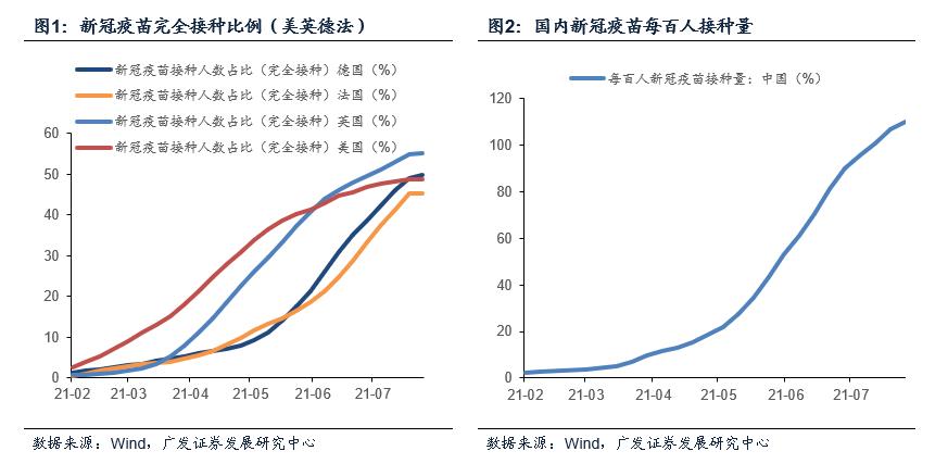 【广发宏观贺骁束】高频数据下的7月经济