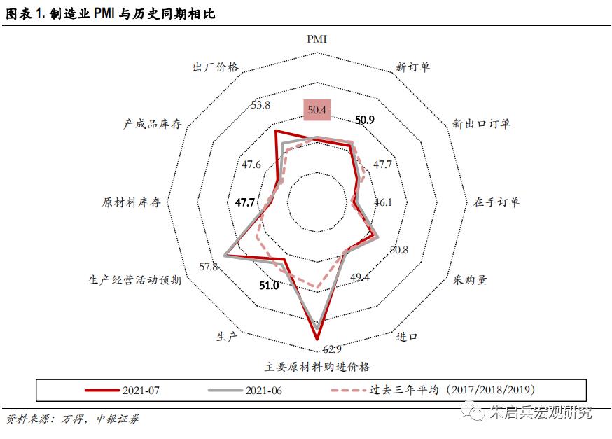 【中银宏观:7月PMI数据点评】原材料涨价导致复苏前景的两种可能