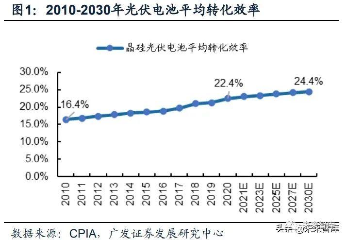 光伏行业2021年中期策略:双碳目标新时代,N型格局定收益