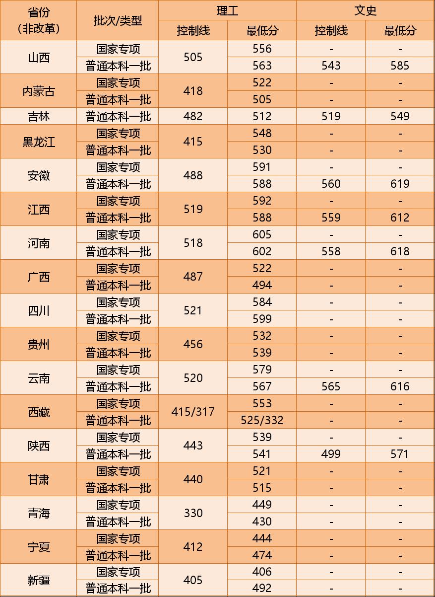 权威!中国矿业大学(北京)2021年本科招生信息大全