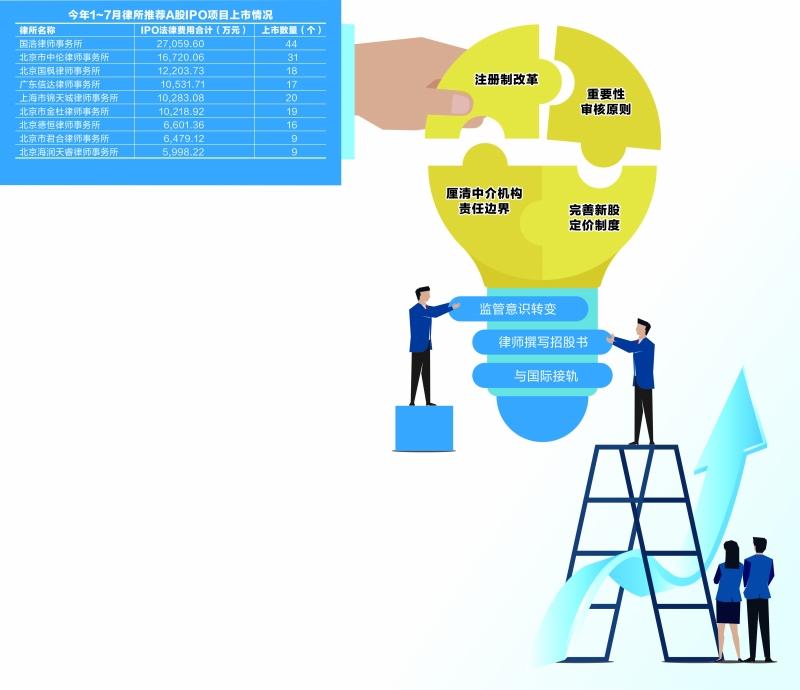 注册制大讨论 监管层广泛集智探寻改革路线图