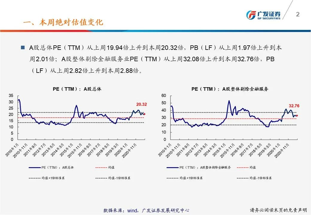 【广发策略】一张图看懂本周A股估值变化-广发TTM估值比较周报(8月第1期)