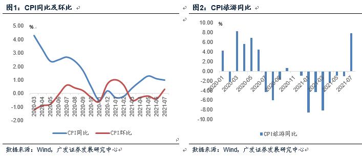 【广发宏观郭磊】通胀数据如何理解