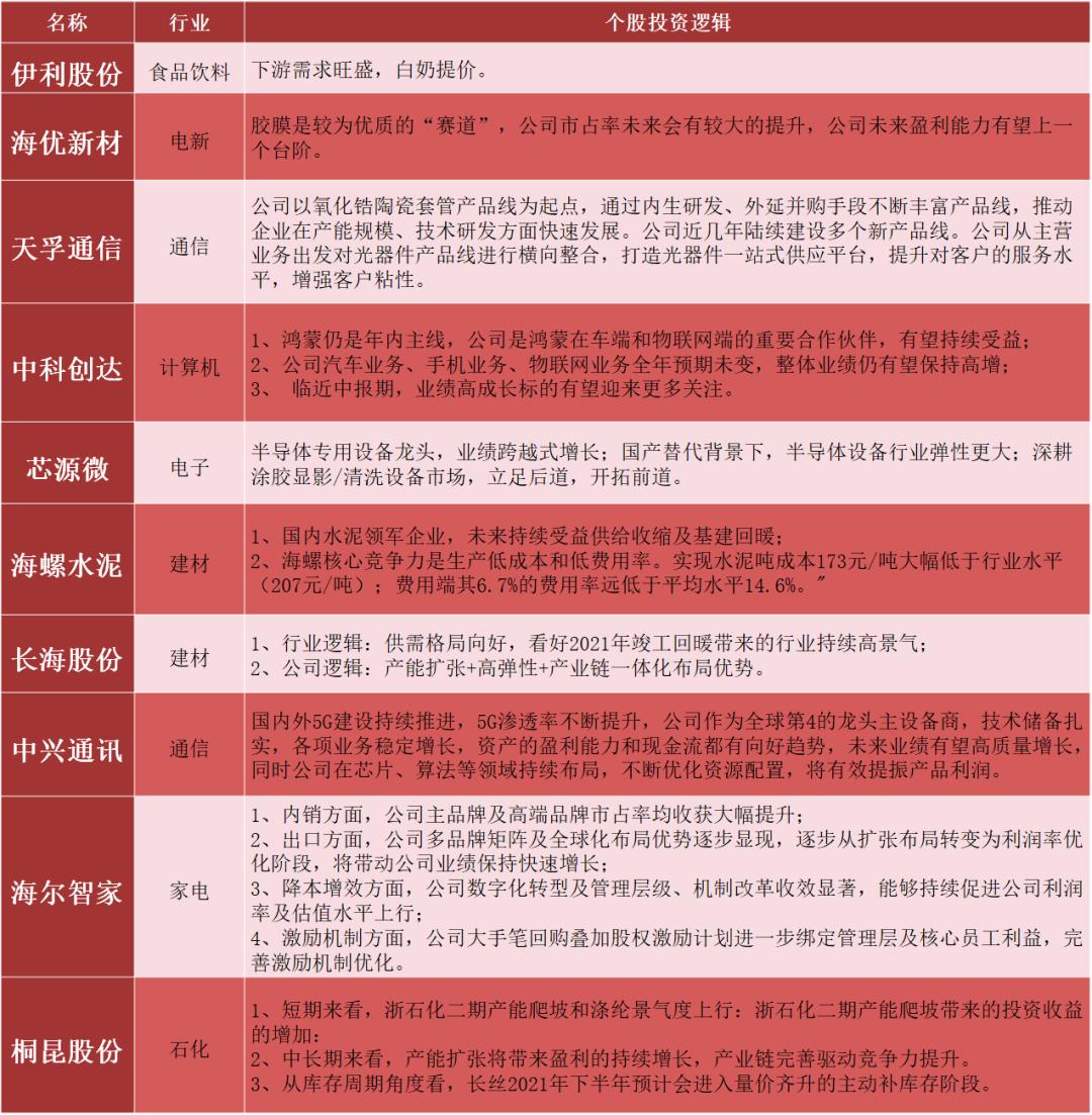 【民生证券研究院】晨会纪要20210810
