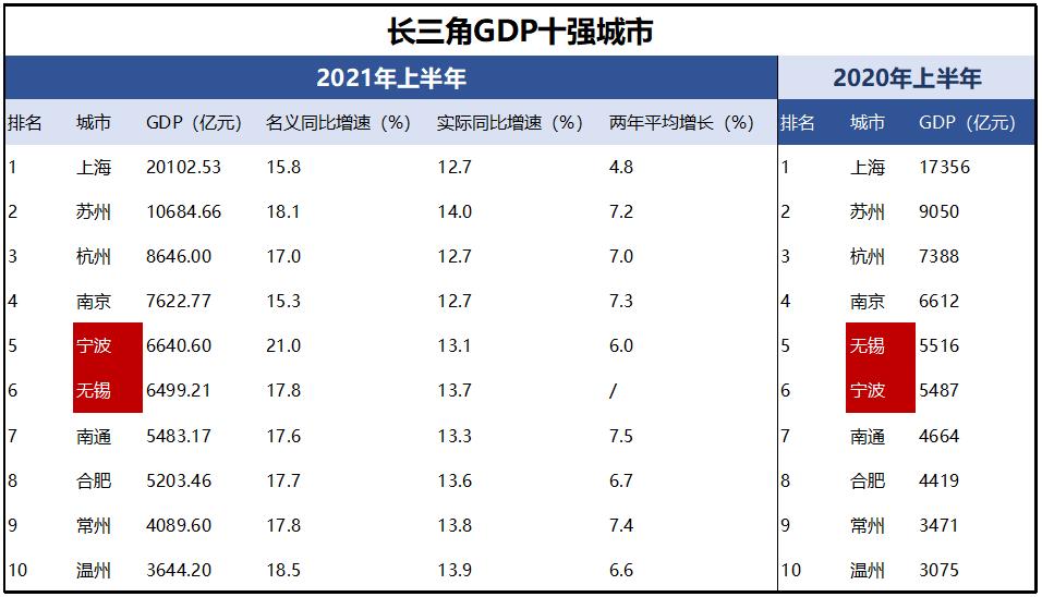 2020长三角各市市区GDP_2020年中国城市GDP出炉,看看有没有你的家乡