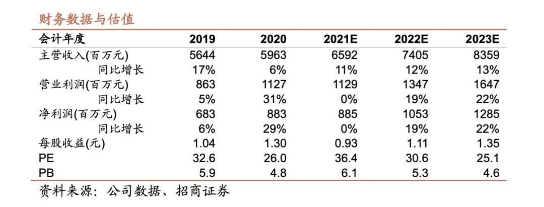 【招商食品】桃李面包:收入增速恢复,利润改善可期