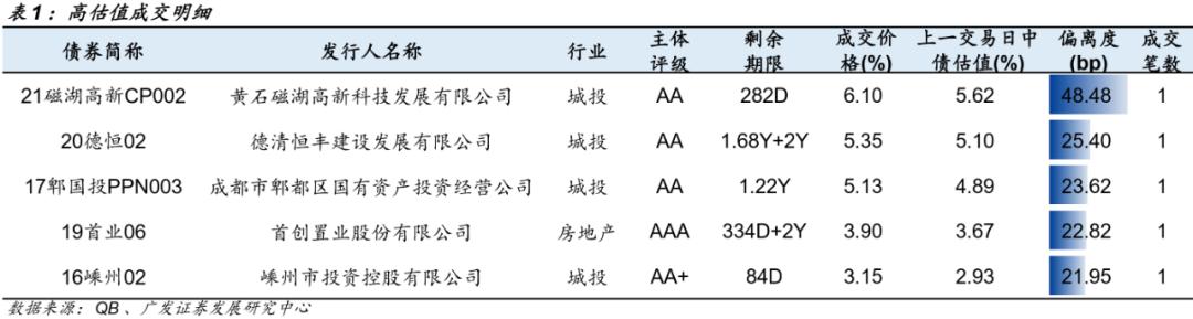 信用负面与一级发行跟踪 20210812