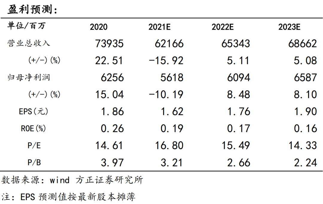 【双汇发展中报点评:高基数下肉制品销量回落,猪价超