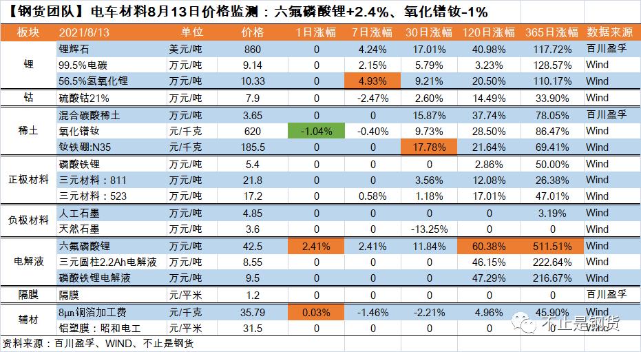 电车材料8月13日价格监测:六氟磷酸锂+2.4%、氧化镨钕-1%