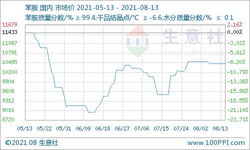 生意社:本周苯胺稳价盘整(2021.8.9-8.13)