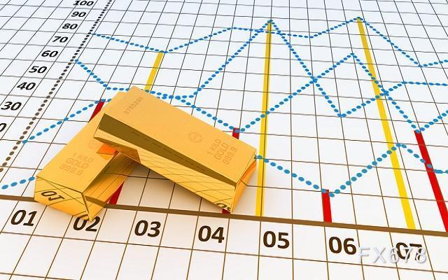 美联储减码压力大减,机构却对黄金多头发出警告?
